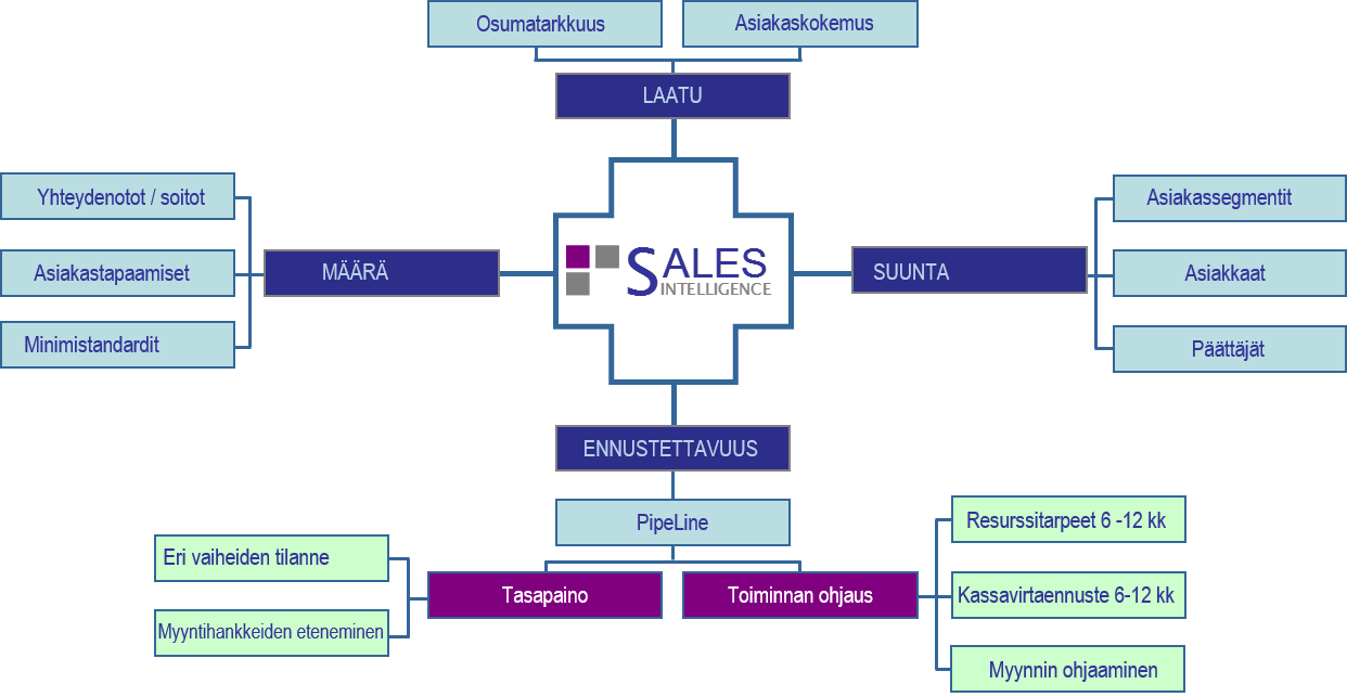 Sales_Intelligence_Map_fi